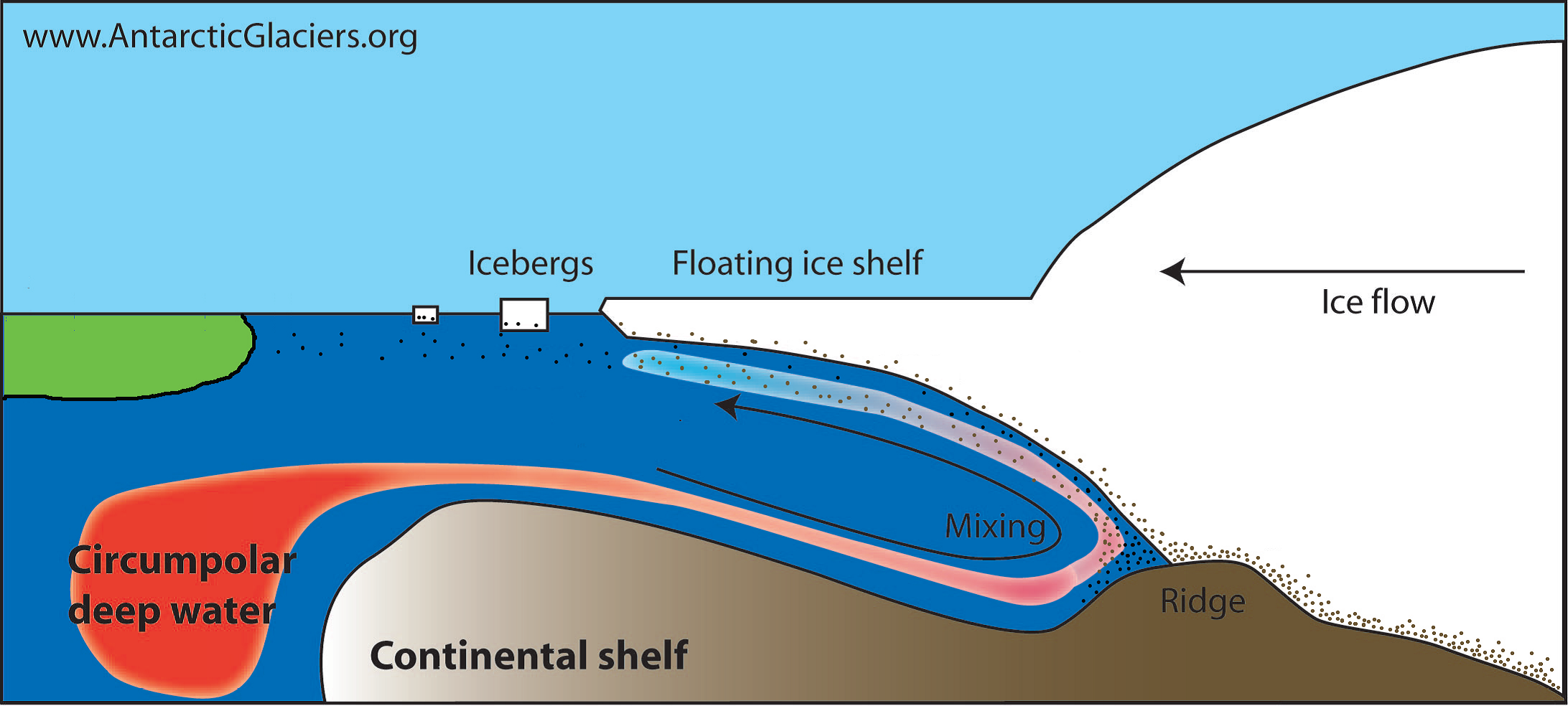 Diagram of meltwater effects on glaciers